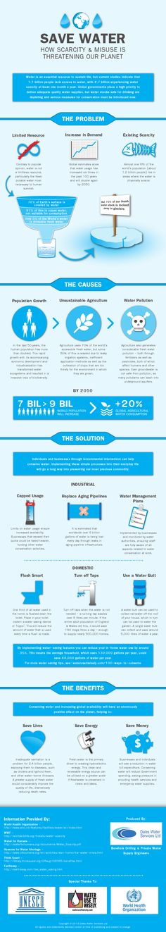 Saving Water: How Scarcity & Misuse is Threatening Our Planet #Infographic #Water #infografía