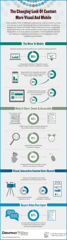 Both B2B and B2C consumers opting for mobile marketing content. For more marketing tips visit Pinterest Expert Gaynor Parke www.socialmediabusinessacademy.com Content Marketing Infographic
