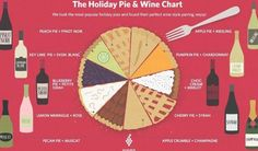 """mothernaturenetwork: """" Your guide to pairing wine with holiday pies What wine goes best with pumpkin pie? How about key lime pie? This handy chart will make your pie and wine pairings easy. Wine Party Appetizers, Wine Parties, Wine And Cheese Party, Wine Tasting Party, Wine Cheese, Krispy Kreme, Key Lime Pie, Riesling Wine, Wine Chart"""