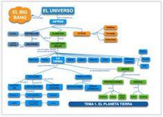 Aquí tenéis una serie muy ilustrativa de esquemas y mapas conceptuales de Daniel Gómez Valle para 1º ESO.