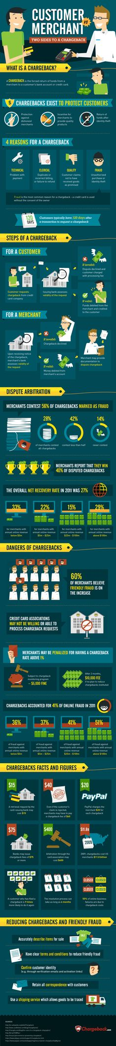 Merchant Vs. Customer: The Two Sides to a Chargeback