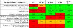 Batterie vélo électrique, Vélo à assistance électrique : Tomybike - France VEL