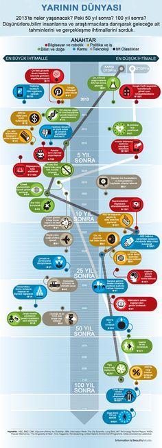 Yarının Dünyası - İhtimallerle 2013 - 2113 #bilim #doğa #politika #teknoloji #kamu infografik değerlendirme.