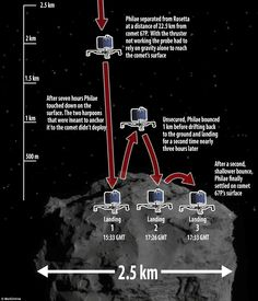 """Three historic landings: This graphic shows the team's current best guess at how events unfolded. The probe landed on the comet at around 3.30pm GMT 2014.11.12, but then bounced twice - first to a height of 0.62 miles (1km) and then to a much lower height of 65ft (20 metres) before coming to rest. It is currently thought to be about 0.62 miles (1km) from its intended landing site. Mona Evans, """"Rosetta the Comet Chaser"""" http://www.bellaonline.com/articles/art182574.asp"""