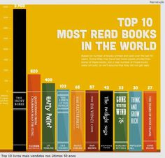 10 Books most read in the World