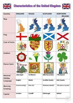Characteristics of the United Kingdom - English ESL Worksheets for distance learning and physical classrooms English Class, English Lessons, Teaching English, English Resources, Irish Gaelic Language, English Language, European History, British History, Tudor History