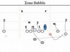 2542 best Coaching football plays and drills images on