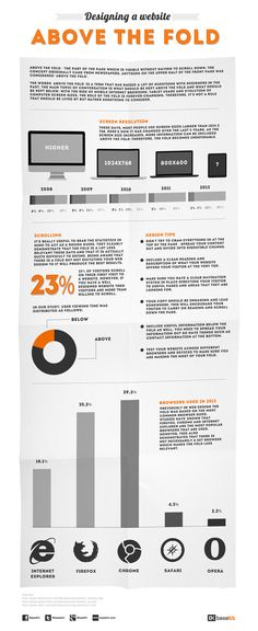 #Designing A #Website Above The Fold #Infographic