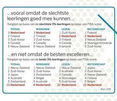 Scoort Nederland hoog op onderwijs? - tweet van Novilo