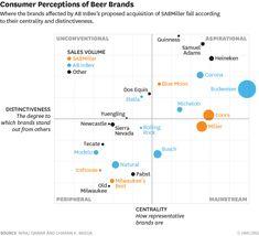 Consumer perceptions of beer brands
