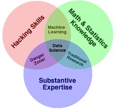 Data science diagram