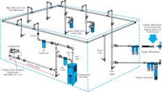 air piping layout garage organization tips, piping tips, compressed air,  garage makeover,
