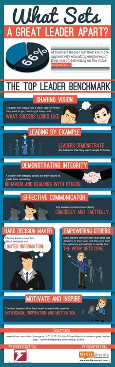 INFOGRAPHIC: What sets a great leader apart? Leadership is a necessity in the current business world. People who have effective leadership qualities are able to offer the best to their organisations. They are able to manage the projects effecti… Effective Leadership, Leadership Qualities, Educational Leadership, Leadership Development, Leadership Quotes, Leadership Activities, Professional Development, Qualities Of A Leader, Change Leadership