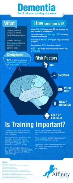 """We have created an Infographic entitled """"Dementia - Don't let your training slip away"""". The infographic aims to show that dementia is a widespread  issue among the elderly and it is increasing. Studies show that by 2021 the number of Dementia patients will have risen to 950,000 from 800,000."""