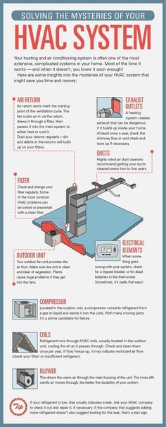 Great Information On How The Average HVAC System Works! Part 85