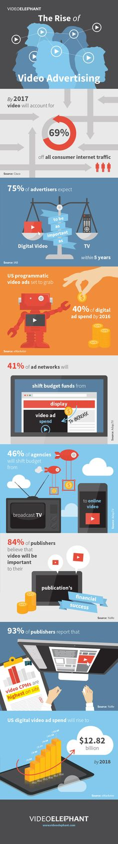 The-Rise-of-Video-Advertising.jpg (800×5700)