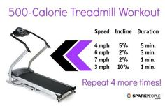 500 Calorie Treadmill workout... I like this but added a minute to 3mph at10.0 incline because it takes so long for the treadmill to get up that high