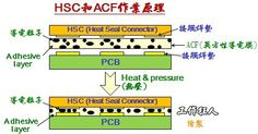 再論HSC(HeatSeal Connector)作業原理、修復與補強方法