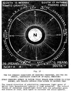 Mathematics Geometry, Sacred Geometry, Magick Book, Witchcraft, Aesthetic Generator, Fibonacci Spiral, Spirit Science, Fantasy Landscape, Unique Art