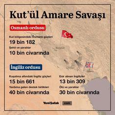Kut'ül Amare Savaşı. Turkic Languages, Semitic Languages, Army History, Eurasian Steppe, Golden Horde, Dna Genealogy, Turkish Army, Important Facts, Ottoman Empire