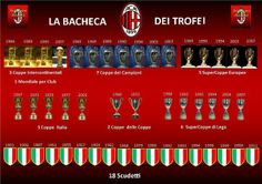 MILAN long history of success