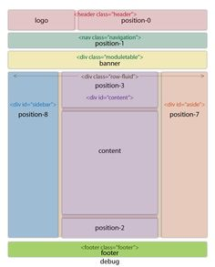 An Overview of the Protostar Templatewith Bootstrap for Joomla 3.2