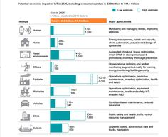 potential economical impact of the IoT in 2025
