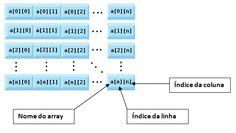 Trabalhando com arrays em Java