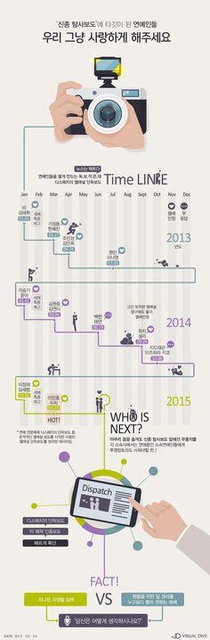 '사생활 침해 VS 신종 탐사보도' 이민호-수지 열애설로 살펴본 연예계 파파라치 [인포그래픽] #paparazzi / #Infographic ⓒ…