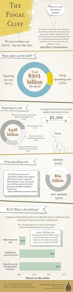the fiscal cliff a quick guide.