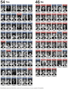 Reminder: 41 Republicans blocked sensible gun legislation, right after the Sandy Hook Massacre Next Election, Election 2014, One Job, Gun Control, Our Country, 2nd Amendment, Founding Fathers, Constitution, True Beauty