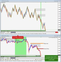 March 30th, 2015 - European Open Follow the morning herd Trend Continuation Trade on GBPUSD for 1:1.5 Risk:Reward