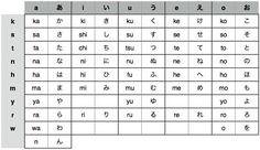 tabla hiragana - Cerca amb Google