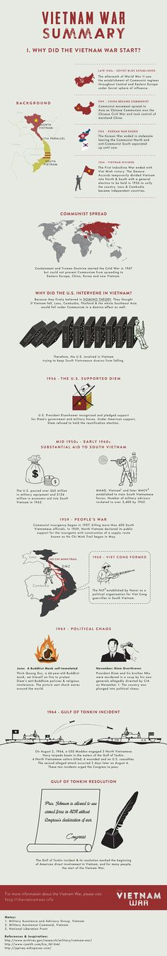Infographic: Vietnam War Summary - Why did the Vietnam War start? - The Vietnam War Ap World History, History Memes, Modern History, History Facts, American History, Funny History, Ancient History, Native American, British History