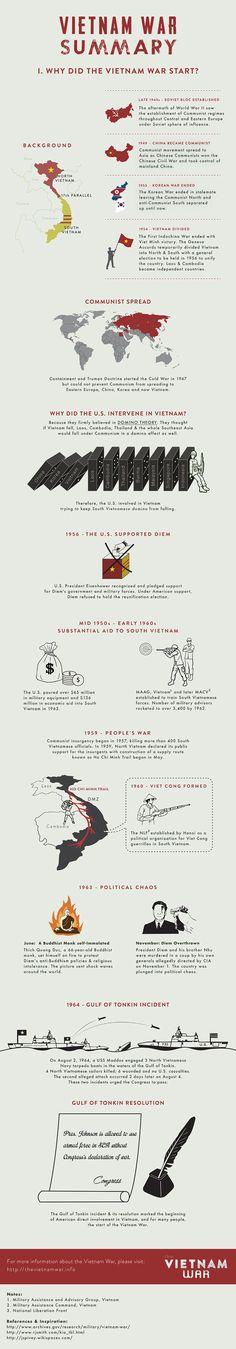 Overzicht van de Vietnam oorlog. Wat is de oorzaak van de Vietnam oorlog