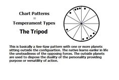 Chart Pattern - The Tripod