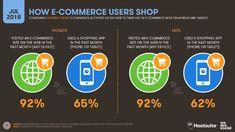 How e-commerce users shop October worldwide digital data Digital Data, Shopping Sites, Case Study, Ecommerce, Internet, Social Media, Ads, Engagement, October