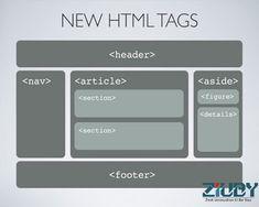 Web Design & Development: New Tags in HTML5