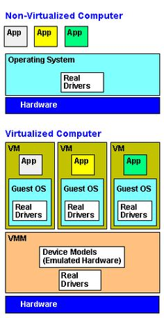 paravirtualization Definition from PC Magazine Encyclopedia
