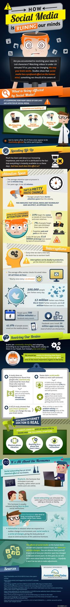 Interesting stats on attention span How Social Media is Ruining Our Minds