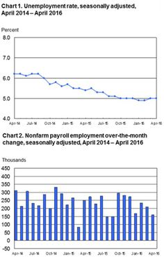 Bls Employment Situation Report November   Mrinetwork