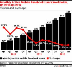 Worldwide figures from Facebook itself show impressive quarterly growth rates in monthly active mobile users. By Q3 2012, 604 million people around the world were checking the social network from their phones. Barclays Capital expects the total to surpass 1 billion by 2014, when 73.9% of Facebook's users will be mobile.