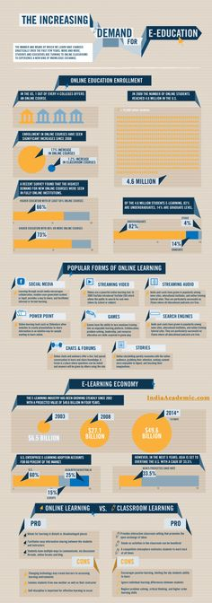 Increasing Demand of Online Education and E-Education