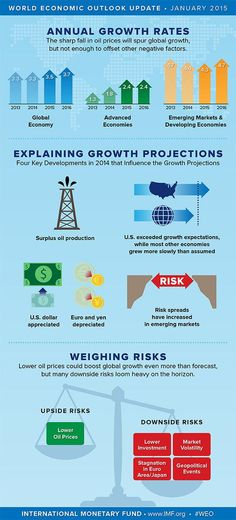 INFOGRAPHIC: IMF WEO Update visualized at a glance.