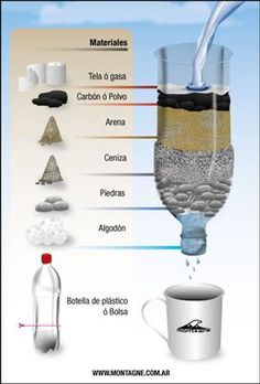 Gravel filtration, but not for some bacteriasFiltrador casero por Agua (Water filter made from plastic bottle, and various granulated materials.Unless you are actively learning primitive survival skills or studying bushcraft techniques, no one has an Survival Life Hacks, Survival Tools, Survival Prepping, Emergency Preparedness, Survival Shelter, Wilderness Survival, Camping Survival, Outdoor Survival, Apocalypse Survival