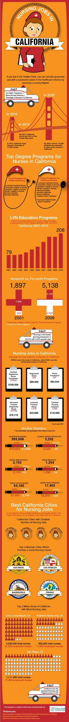 The Golden State not only promises nurses the highest salaries but the most job opportunities as well.
