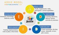 ADDIE-Modell Infographic