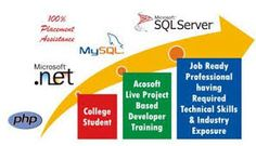 We are Offering 6 Months Live Project Based Industrial Training with This Particular Experienced Categories of Software Development.For More Info....http://www.srisasoft.com