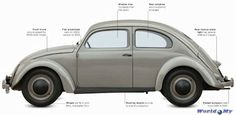 THE BEETLE was designed to be cheap to build, and suitable for road conditions in late 1930s Germany, even in the hands of inexperienced motorist,... www.worldmy.info/volkswagen-beetle-1945.html