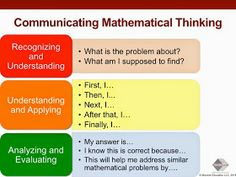 H.O.T. / D.O.K.: Teaching Higher Order Thinking and Depth of Knowledge: Doing Math vs.Thinking Mathematically: What's the Difference?